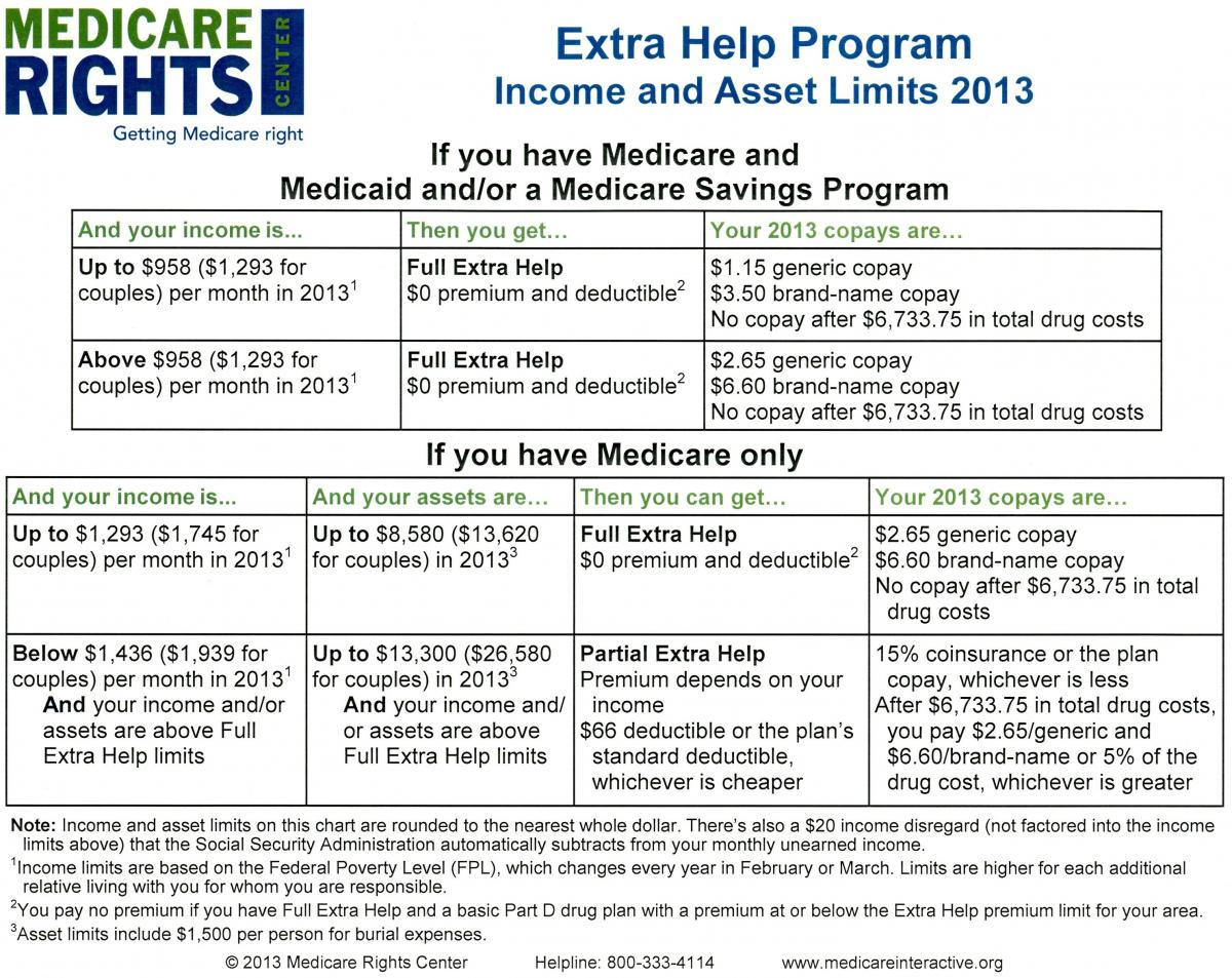 How To Apply For Qualified Medicare Beneficiary Qmb Program